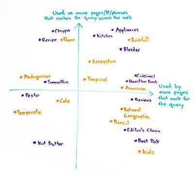 這張圖就是顯示在整個網絡中使用更多的字。這些字都是在網頁中使用的更多字詞。