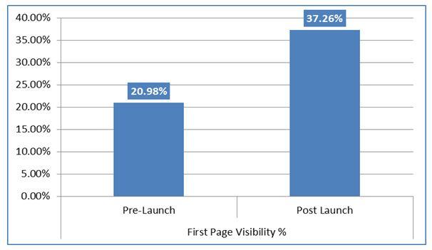 超過400個關鍵字中重新設計和第一頁的知名度在之後三個月內增長了77.59%