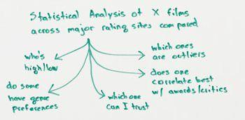 3我想我們可以回答,如果我們這樣做的統計分析。他是令人討厭。