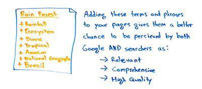 這些東西能讓網頁內容,更全面、更實用、更優質。信息化風格的搜索尤其如此,但對於商業搜索也可能如此。