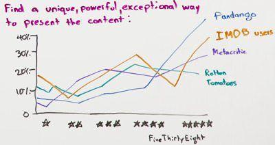 事實上,FiveThirtyEight.com能做到這個。