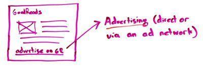 在Goodreads他們,我可以專門用一個廣告平台。