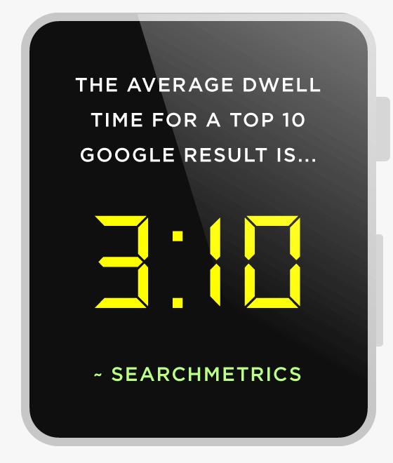 在 Google 搜尋結果前10名的網頁當中,使用者平均停留時間大約為3分10秒。