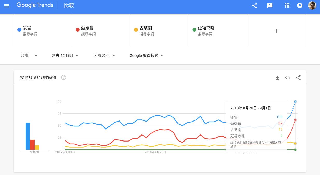 Google Trends 關鍵字分析比較結果