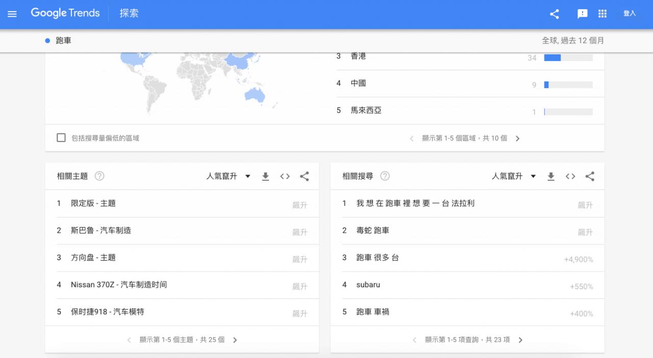 Google Trends 顯示「跑車」相關主題與關鍵字