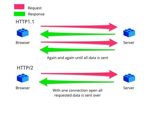 HTTP1.1 與 HTTP/2 實際運作模式2