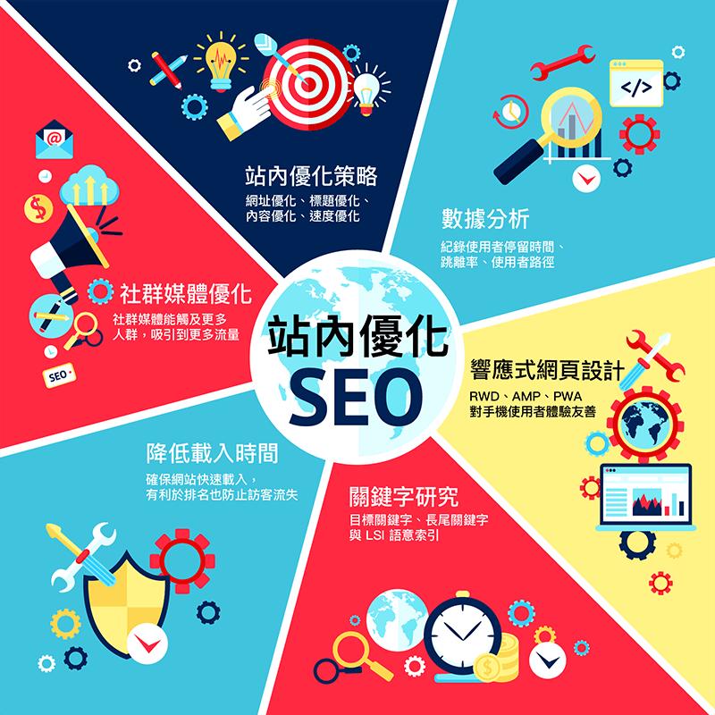 On-Page SEO:站內優化教學實際案例詳解