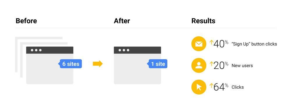 Google 合併重複內容的頁面內容,因此提升自然搜尋結果的排名與點擊量。