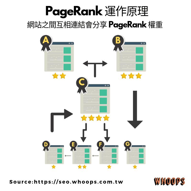 PageRank 的运作原理,页面与页面之间互相连结会分享彼此的PageRank 权重
